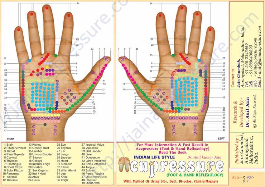 Hand reflexology chart: Jain Acupressure
