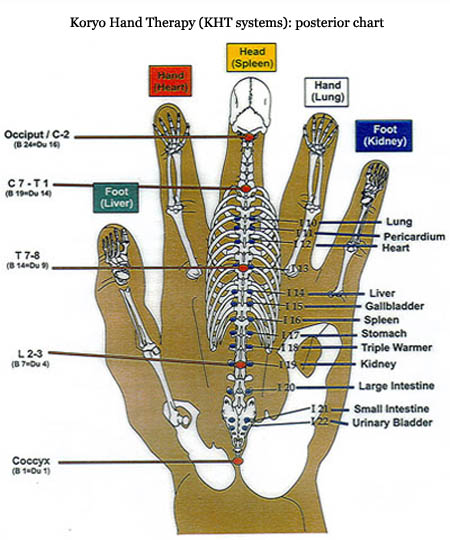 Reflexology charts hand foot ear reflexology chart tips hand reflexology chart koryo hand therapy 2 kht systems ccuart Image collections