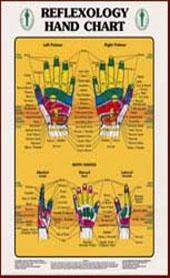 Reflexology hand chart.
